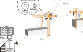 采用5.8G大功率無線網橋搭建無線局域監控系統的...