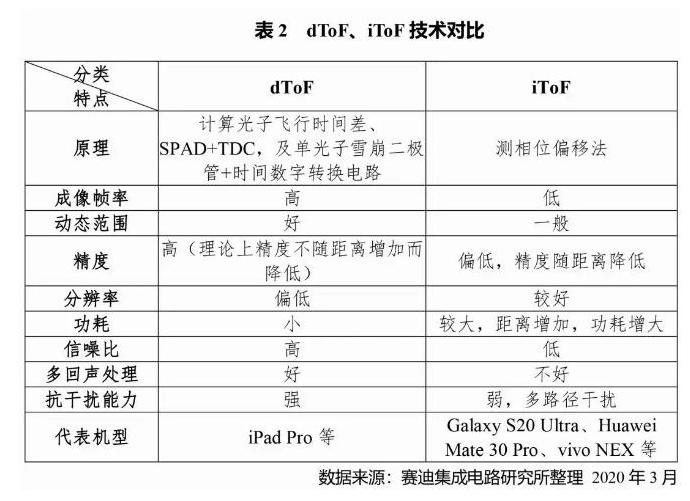 苹果首次采用TOF技术 TOF的强大之处