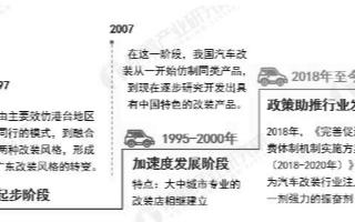 中国汽车改装市场蓬勃发展,未来自律是行业向前发展的必然