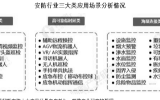 """""""新基建""""将助推安防行业产业结构升级,2019年市场规模达455亿元"""
