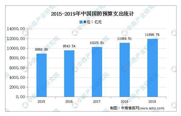 2020年中国卫星通信的现状及发展趋势
