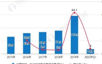中国电梯行业产量和存量双双稳定增长,采购规模处于平稳增长的态势