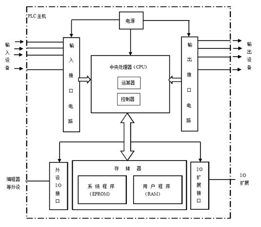 如何利用三菱PLC實現交通信號燈控制的設計