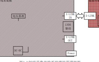 基于Cyclone IV系列FPGA实现X射线采...
