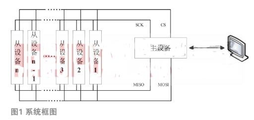 基于FPGA的SPI总线传输技术提供更好的选择和...