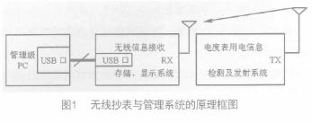 基于CH371通用接口芯片实现便携式无线抄表与管理系统的设计