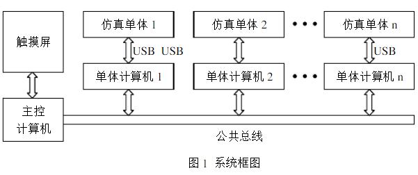采用USB总线实现分布式仿真系统之间的控制和通信设计