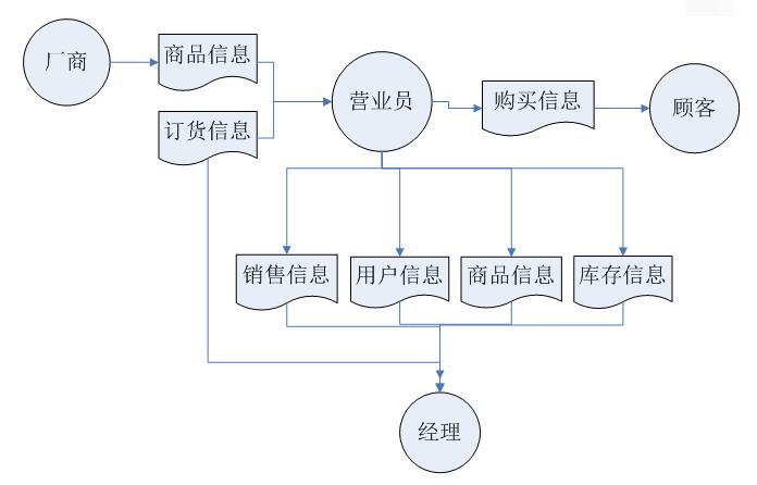 基于MySQL的超市管理信息系统的设计方案
