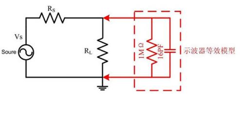 50欧姆传输线对示波器测量有什么样的影响