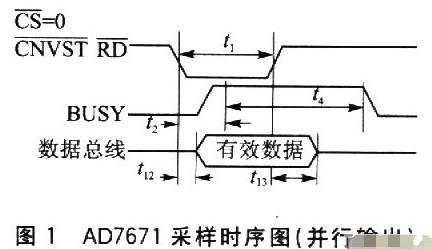通過采用FIFO芯片實現模/數轉換器和ARM處理器的接口設計