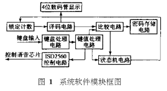 基于FPGA芯片和ISD2560實現新型電子密碼鎖的設計