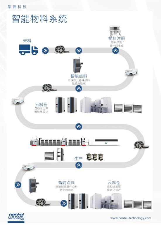 MiR自主移动机器人助力挚锦科技促进智能物料管理