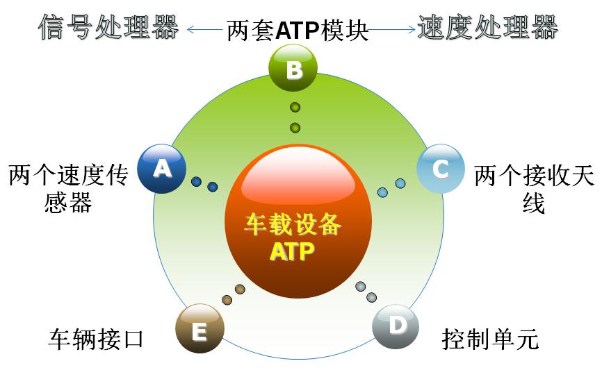 ATP系统及其具体案例分析
