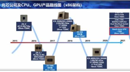 兆芯公布一份详细路线图,国产计算机搭载国产独立显卡将成可能
