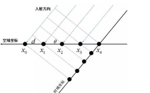 图文详解:信号的时域和空域特性