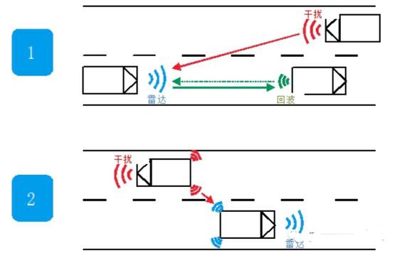 汽车雷达探头的干扰影响和抑制测试