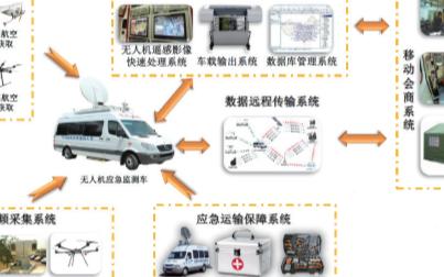 无人机防汛应急指挥调度系统的主要功能及工作步骤分...