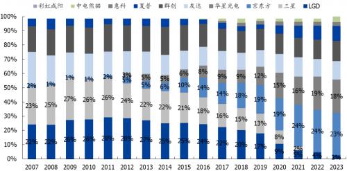 液晶面板行业时代更新加速头部集中化趋势显著 TCL盈利能力进一步强化