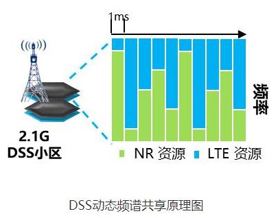 广东联通完成全国首个规模连片商用部署验证,采用华为技术解决方案