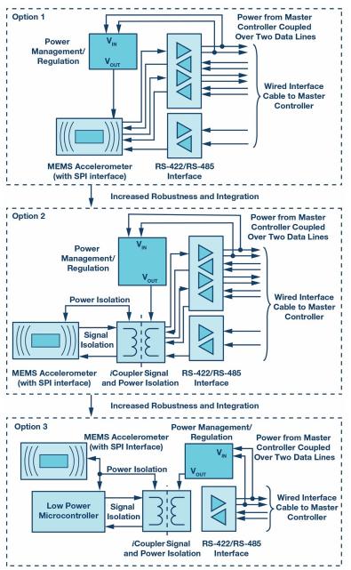 基于狀態的有線監控 為工業4.0保駕護航