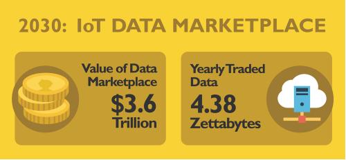 物联网数据市场的机会有多大?