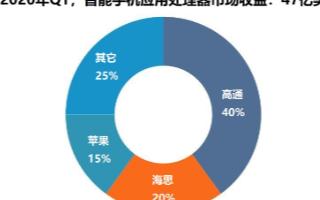 Q1季度5G应用处理器市场收益仍增长6%,还将推...