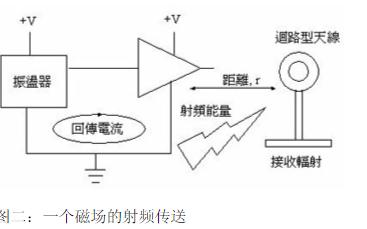 由数学公式和电磁理论分析PCB产品的特性和原理