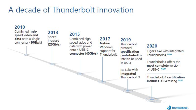 英特尔推出Thunderbolt 4产品,适用于各种设备的领先连接标准