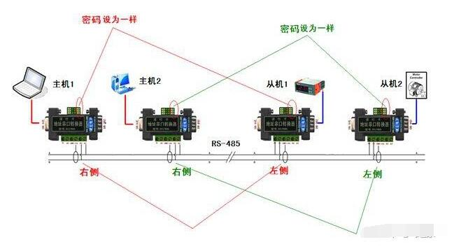 PLC的RS-485接口簡介