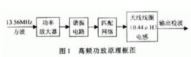 應用于射頻信號自動識別中的高頻功率放大器電路設計