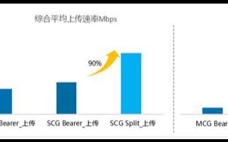 中兴通讯为运营商打造NSA&SA双模,最大化利用4G和5G网络的两网资源
