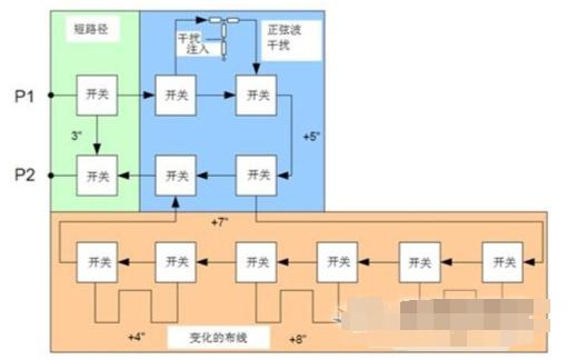 抖动误码仪的结构和工作原理