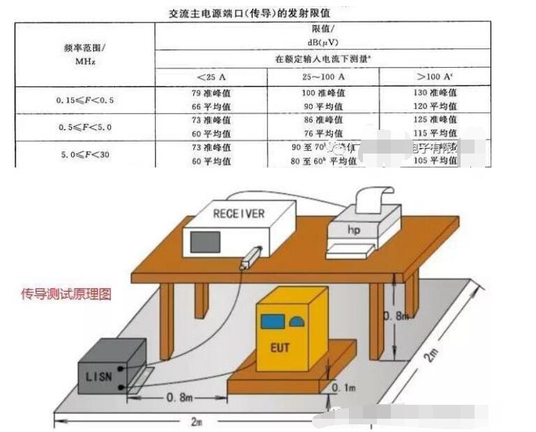 電梯控制柜的低成本電磁兼容的解決方案