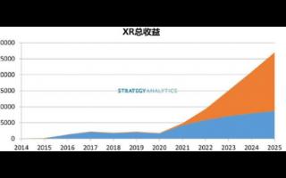 2020年过后新常态下的AR/VR市场前景光明