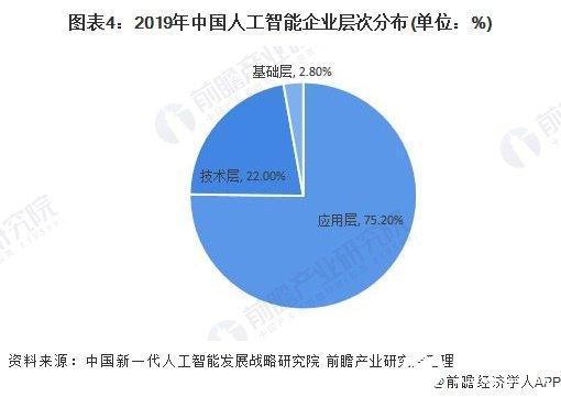 图表4:2019年中国人工智能企业层次分布(单位:%)