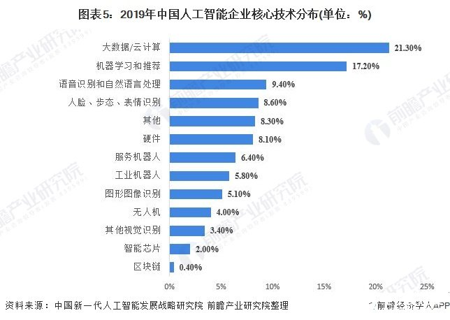 图表5:2019年中国人工智能企业核心技术分布(单位:%)