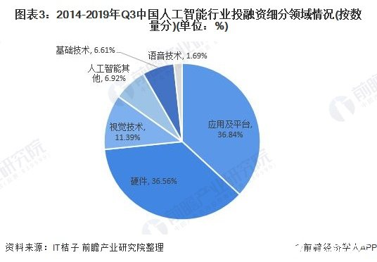 图表3:2014-2019年Q3中国人工智能行业投融资细分领域情况(按数量分)(单位:%)