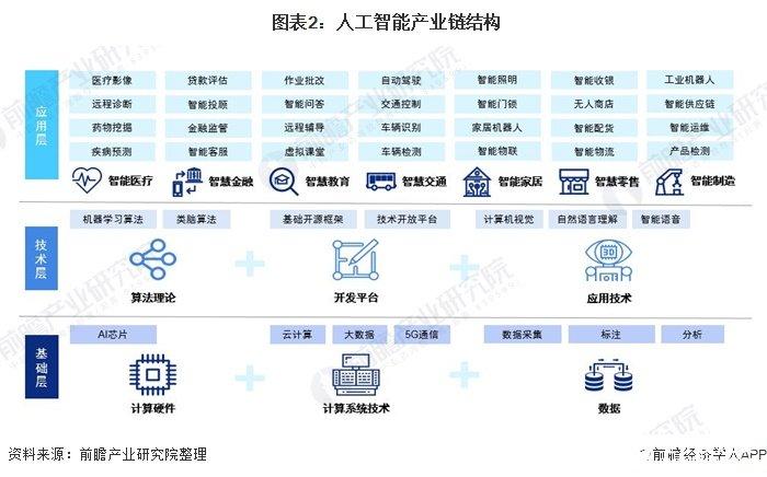 图表2:人工智能产业链结构
