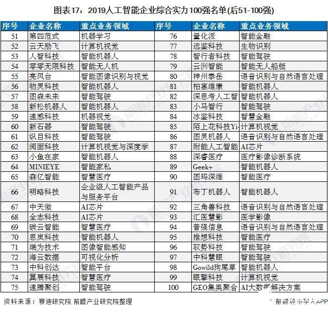 图表17:2019人工智能企业综合实力100强名单(后51-100强)