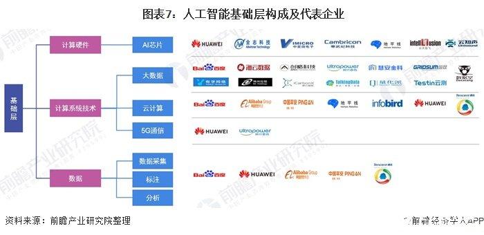 图表7:人工智能基础层构成及代表企业
