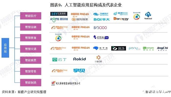 图表9:人工智能应用层构成及代表企业