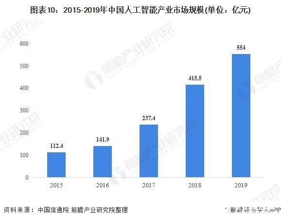 图表10:2015-2019年中国人工智能产业市场规模(单位:亿元)
