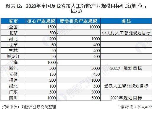 图表12:2020年全国及12省市人工智能产业规模目标汇总(单位:亿元)