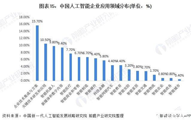 图表15:中国人工智能企业应用领域分布(单位:%)