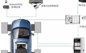 ADAS整車在環虛擬仿真測試實驗室中的搭建方案