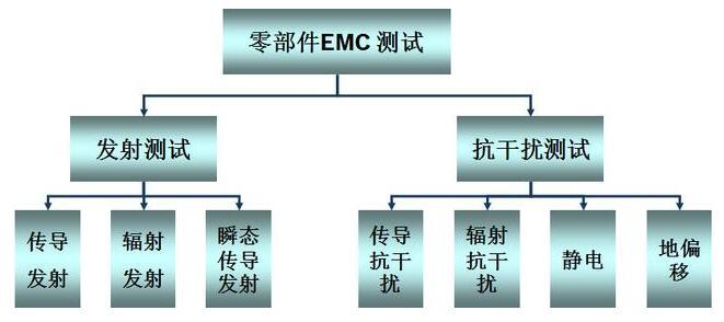 汽车零部件EMC测试介绍