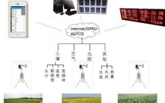 智慧大田种植管理系统,提升农业生产质量