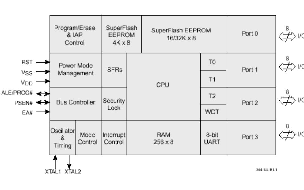 SST89C54和SST89C58单片机的技术培训教程