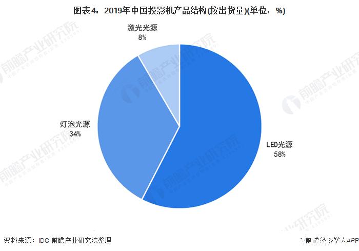 图表4:2019年中国投影机产品结构(按出货量)(单位:%)