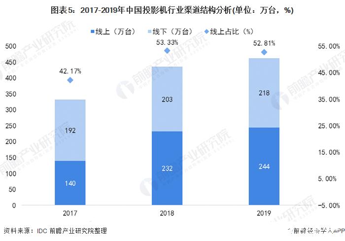 图表5:2017-2019年中国投影机行业渠道结构分析(单位:万台,%)